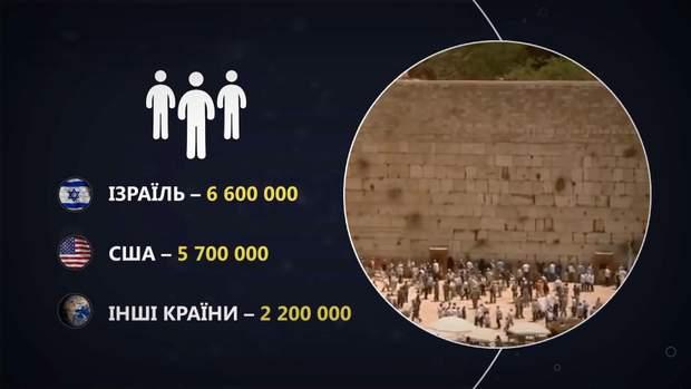юаїзм євреї релігія