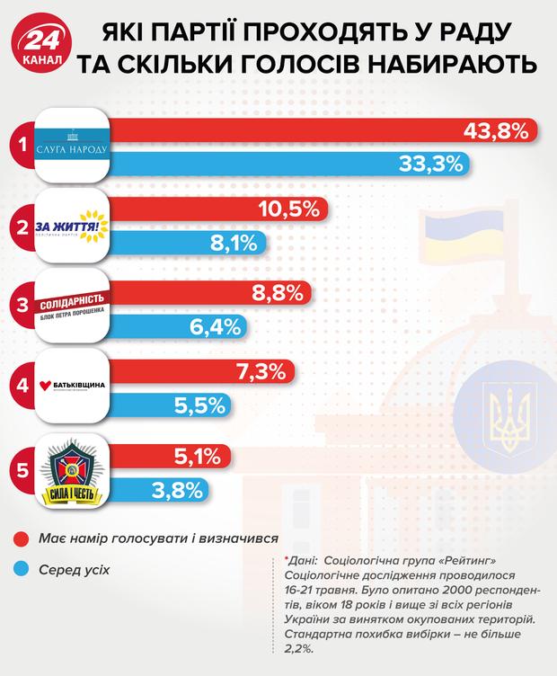 парламентські вибори 2019 які партії проходять у Раду рейтинги партій