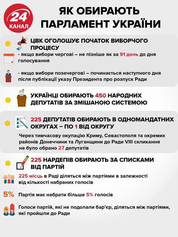 Як обирають парламент в Україні – інфографіка