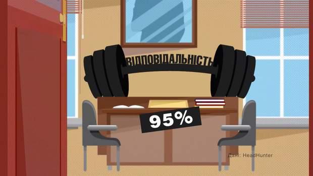 Скільки українців хочуть бути керівниками на роботі: шокуюча цифра