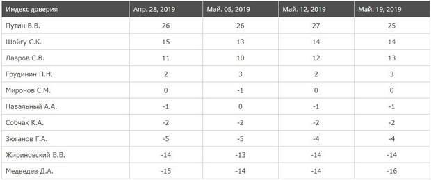 довіра Путін Росія статистика соціологічне опитування