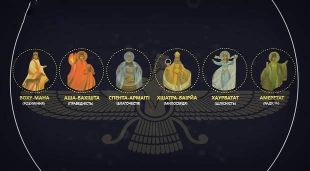 Святі духи в зороастризмі