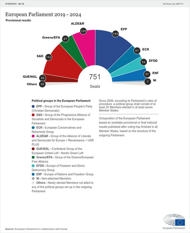 Повний перелік місць у Європарламенті за результатами виборів