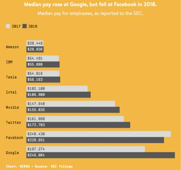 Скільки заробляють працівники найбільших IT-компаній
