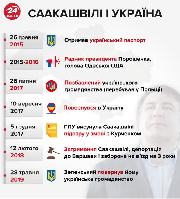 Саакашвілі,, Україна, діяльність, партія