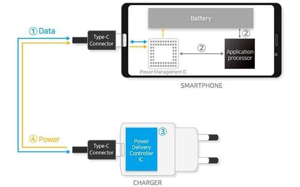 Нова зарядка отримає захист від неавторизованих пристроїв