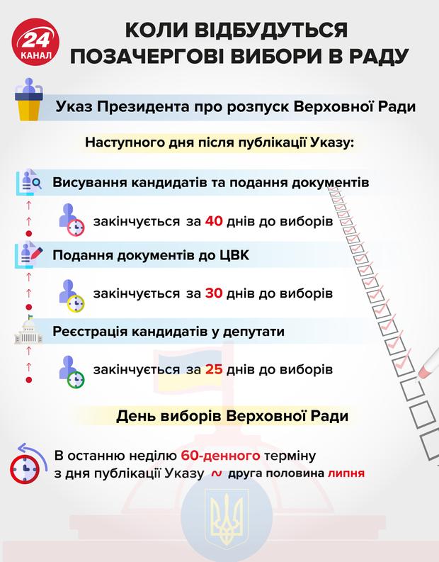 дострокові вибори до парламенту