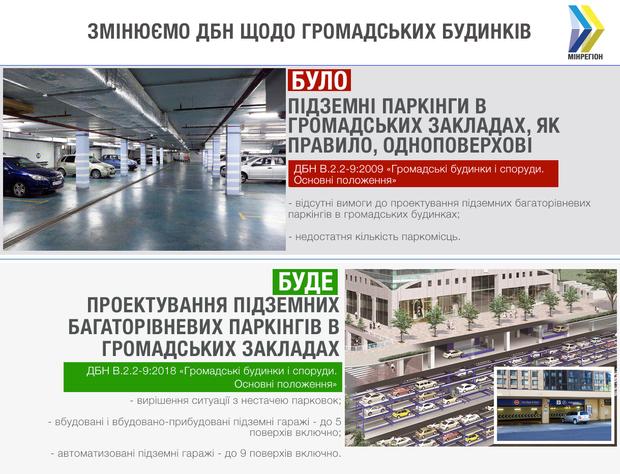 дбн підземні паркінги будівництво