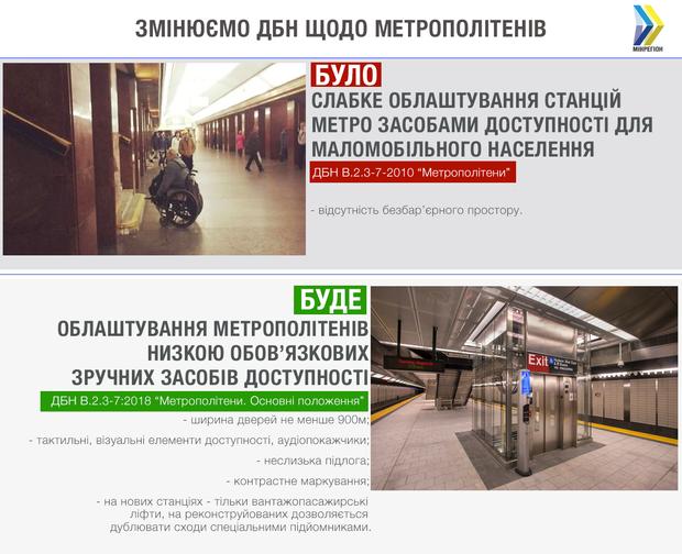 ДБН метро будівництво