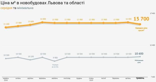 ціна на нерухомість новобудови Львів травень 2019