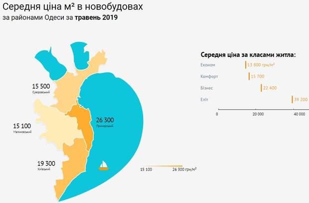 Ціни на квартири новобудови Одеса райони