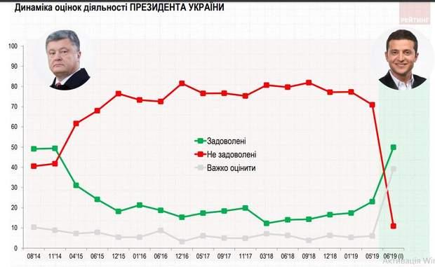 робота Зеленського скільки українців задоволені Порошенка