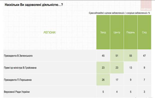 статистика соцопитування Порошенко Гройсман Зеленський Верховна Рада
