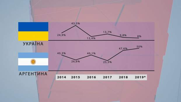 Економіка Аргентина та Україна