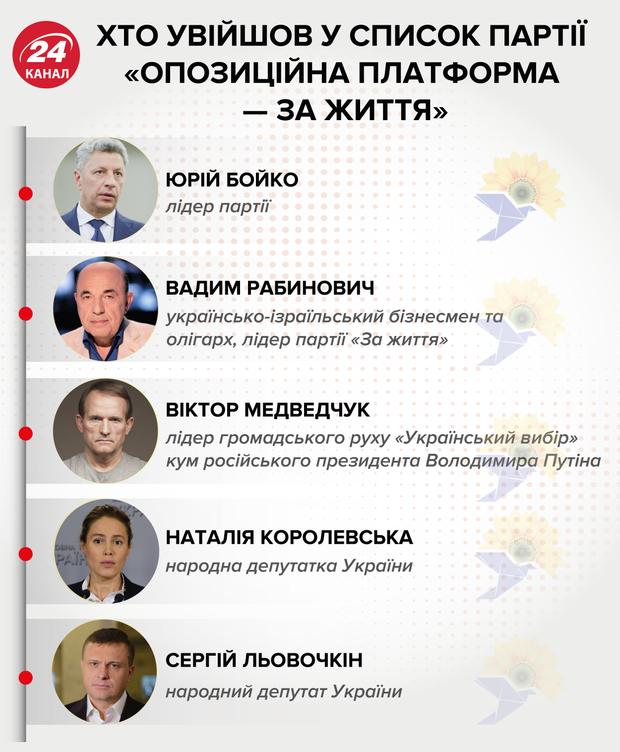 """Кто идет на виборы от партии """"Оппозиционная платформа – За жизнь"""""""