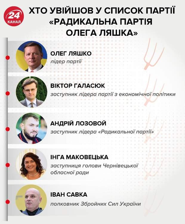 Перша п'ятірка партії Олега Ляшка