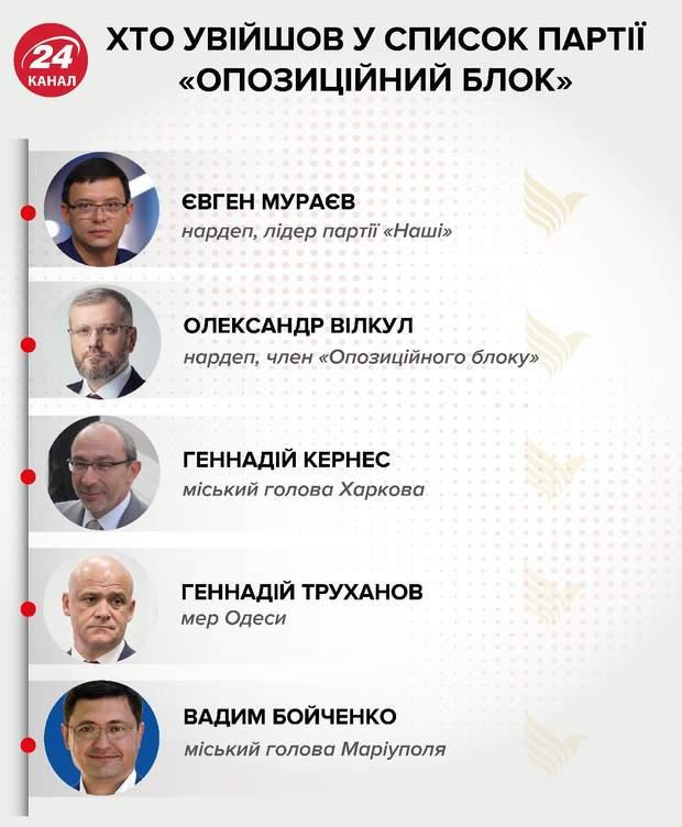 Перша п'ятірка партії опозиційний блок