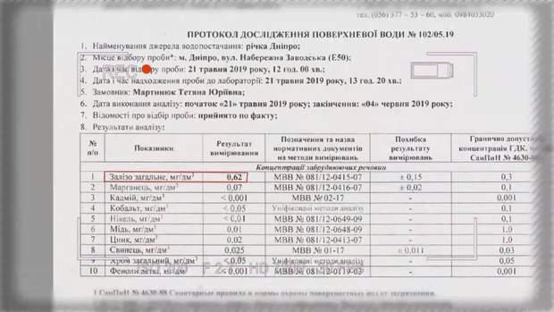 Аналіз води з Дніпра