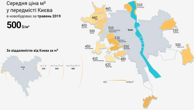 ціни на нерухомість Київ передмістя