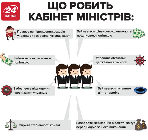 кабінет міністрів функції