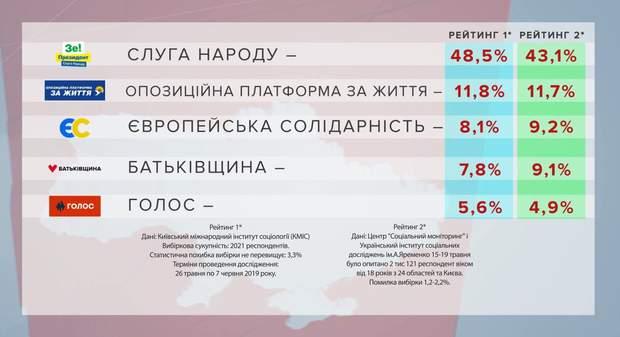 Рейтинги партій на вибори до Верховної Ради