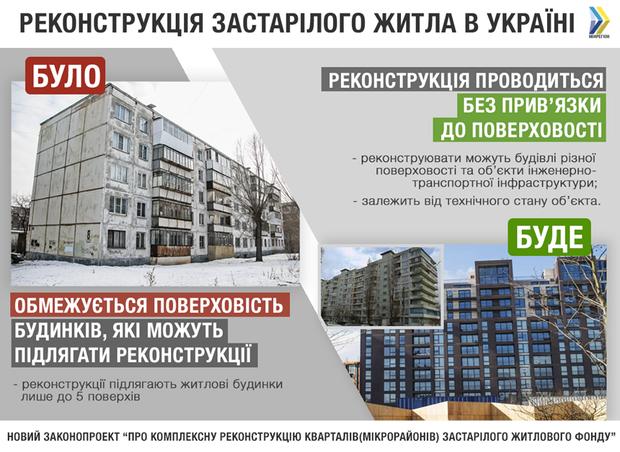 законопроект житло реконструкція