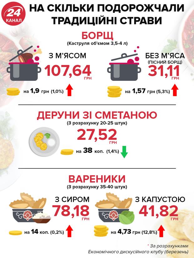 ціни на борщовий набір вареники інфляція в Україні економіка зростання цін