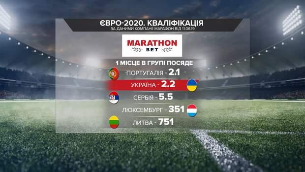 Кваліфікація до Євро-2020