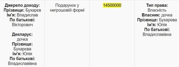 Бухарєв Юлія Бухарєва квартира подарунок