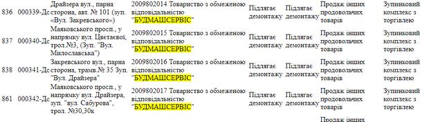 1165559 8391995 - Андрей Холодов и Артем Культенко: горе-лоббисты скрываются за маской новой власти?