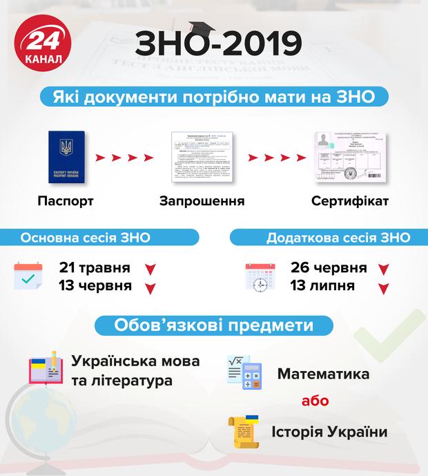 ЗНО 2019 головні дати додаткова сесія ЗНО освіта Україна