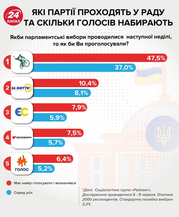 рейтинг партій на дострокові парламентські вибори