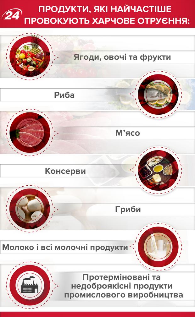 Харчове отруєння, причини, продукти
