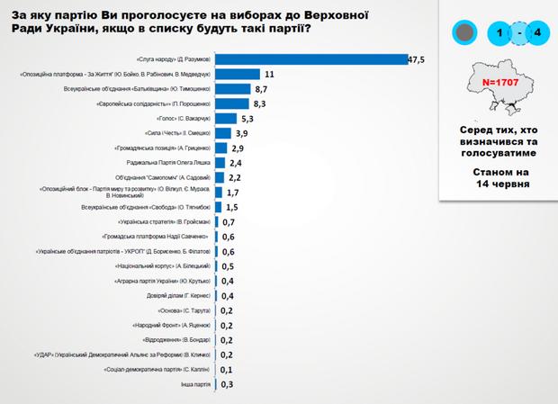 рейтинг партій вибори Верховна Рада