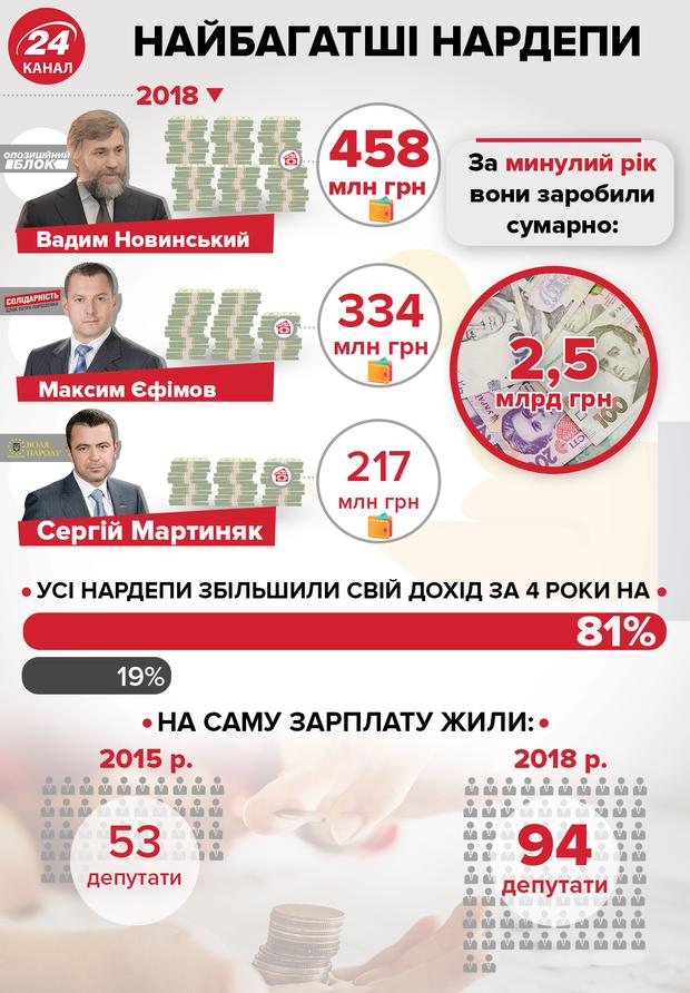 Найбагатіші нардепи України у 2018 році