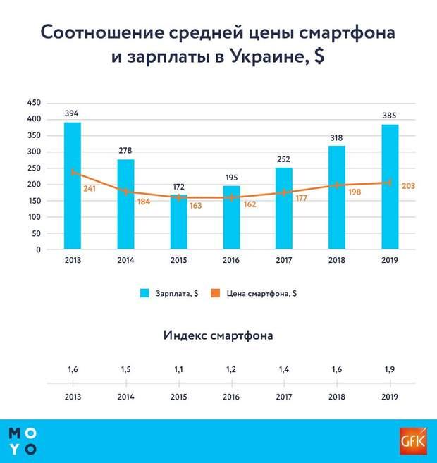 Скільки має працювати українець, щоб купити смартфон