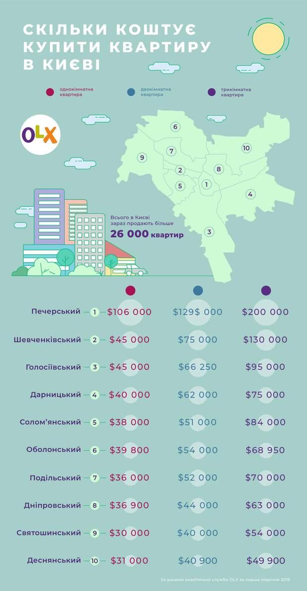 ціни на квартири Київ ціни на нерухомість OLX
