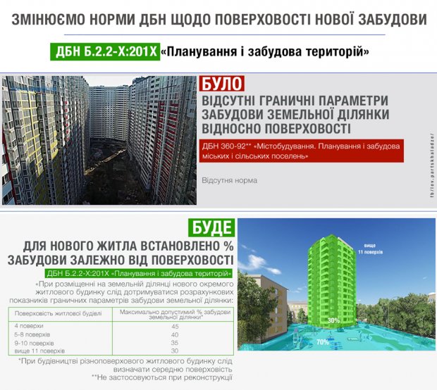 ДБН будівництво поверховість новобудови