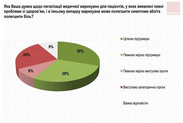 Більше половини українців підтримує легалізацію медичної марихуани