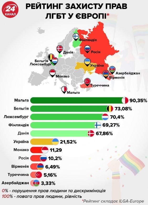 ЛГБТ права захист Європа рейтинг статистика інфографіка