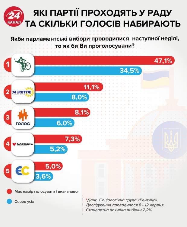 рейтинг соцопитування партії парламентські вибори