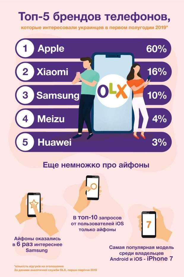 Топ-10 найпопулярніших смартфонів, які українці шукають на OLX