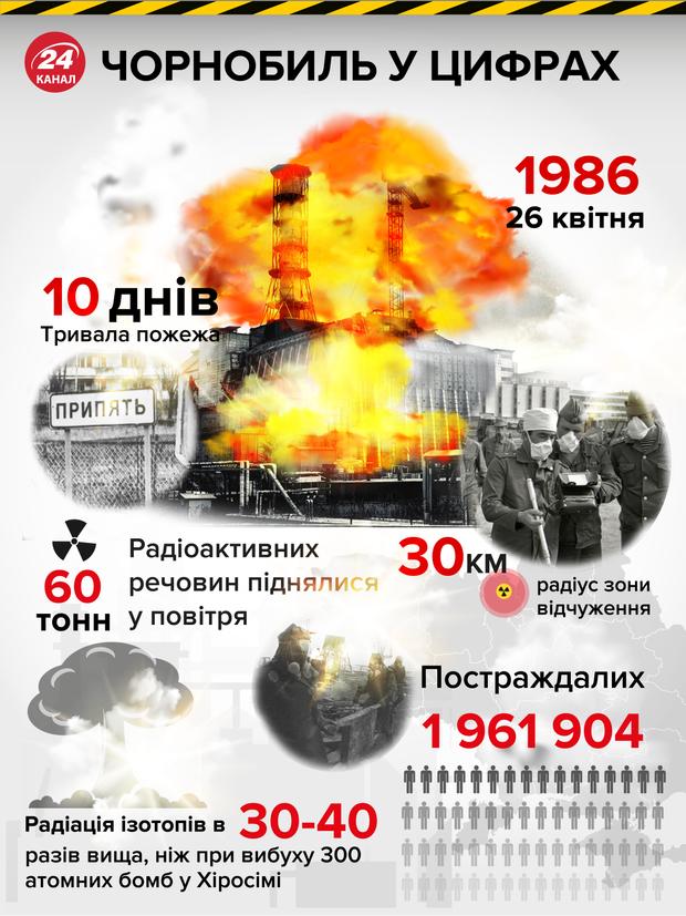 Чорнобильська катастрофа цифри інфографіка