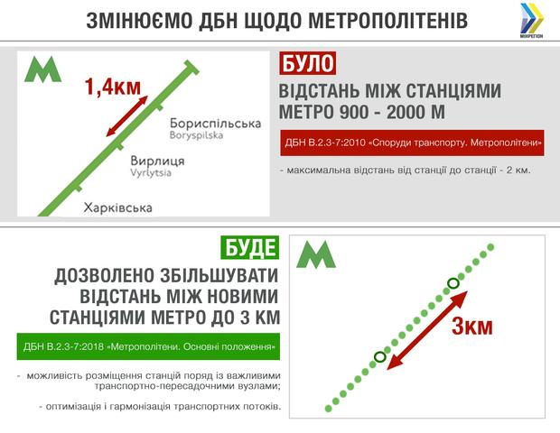 Метро будівництво ДБН