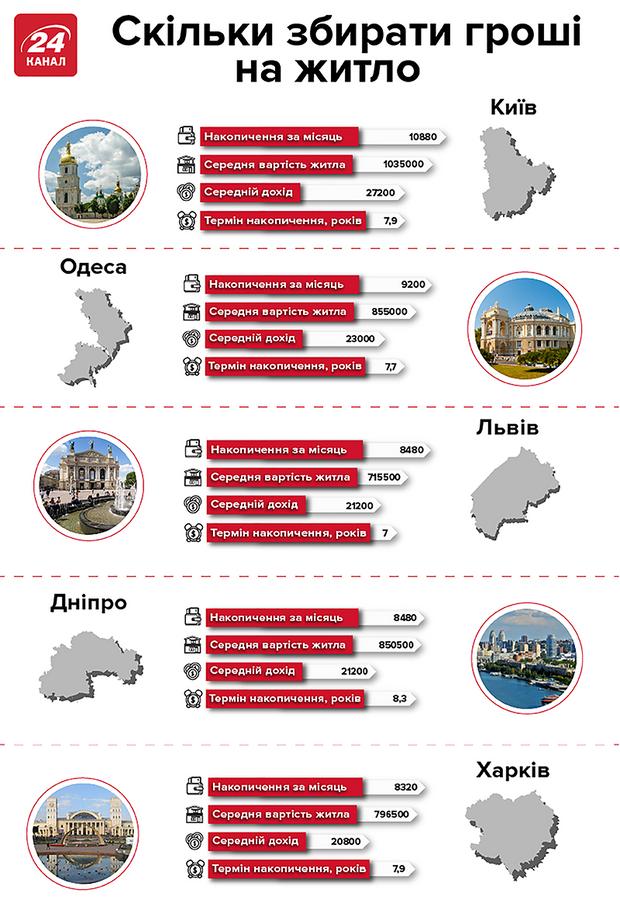 купівля квартири гроші заощадження інфографіка