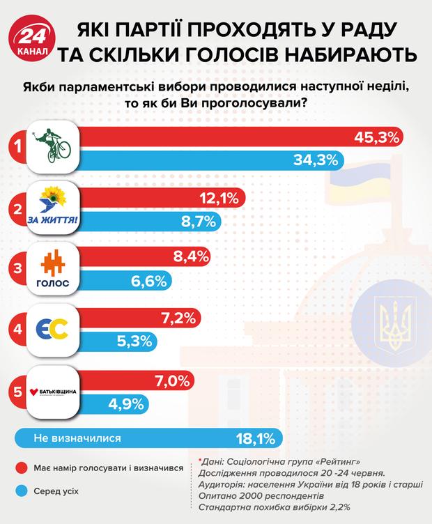 рейтинги партій вибори Верховна Рада