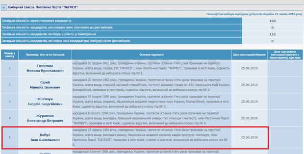 Іво Бобул, ЦВК, партія Патріот, дострокові парламентські вибори – 2019