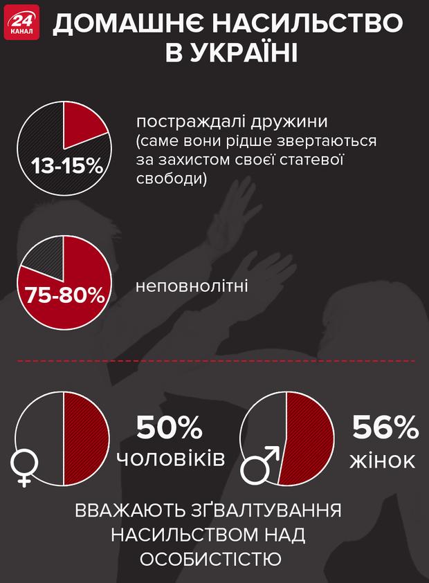 Жінки, насилля, зґвалтування, інфографіка