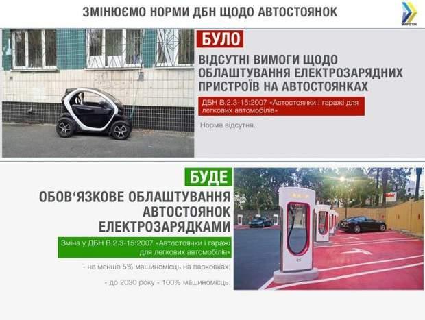 ДБН парковки стоянки автомобілі електромобілі