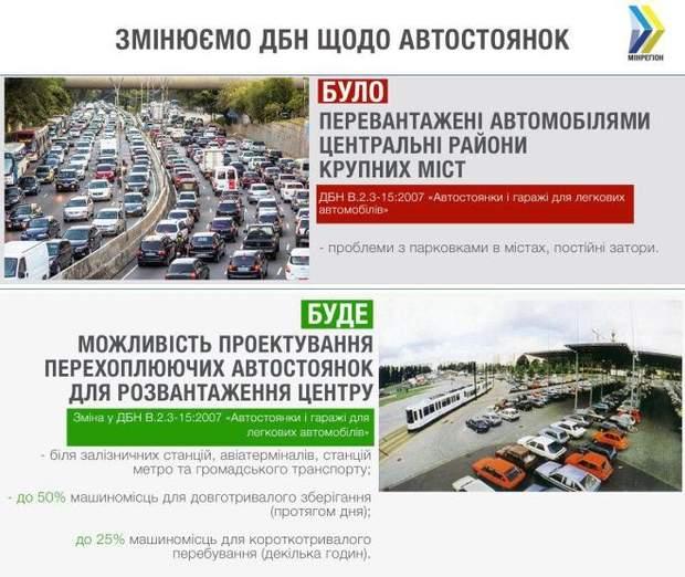 ДБН автостоянки парковки